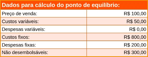 Dados para cálculo do ponto de equilíbrio da Planilha de Ponto de Equilíbrio do eGestor