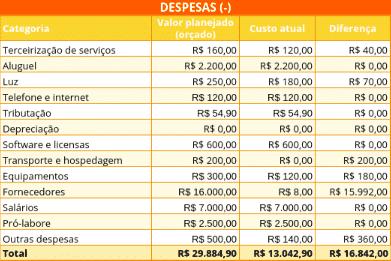 Imagem 4 - Despesas da Planilha de Orçamento Empresarial