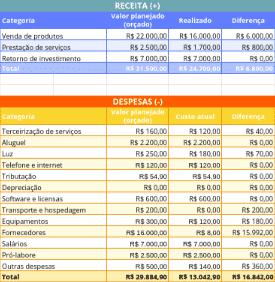 Imagem 9 - Planilha pronta - Exemplo da Planilha de Orçamento Empresarial grátis do eGestor