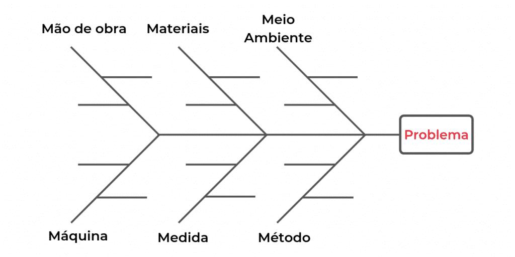 Imagem 1 - Exemplo do Diagrama de Ishikawa, Diagrama Espinho de Peixe ou Diagrama 6M.