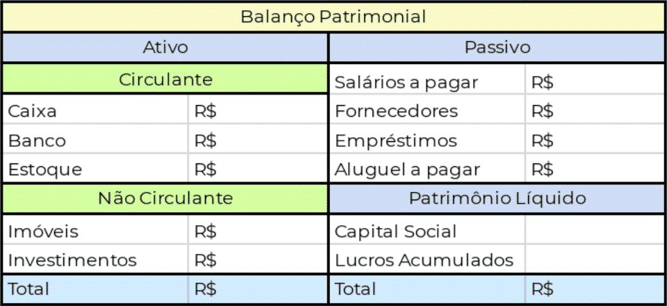 Exemplo de como fazer um Balanço Patrimonial