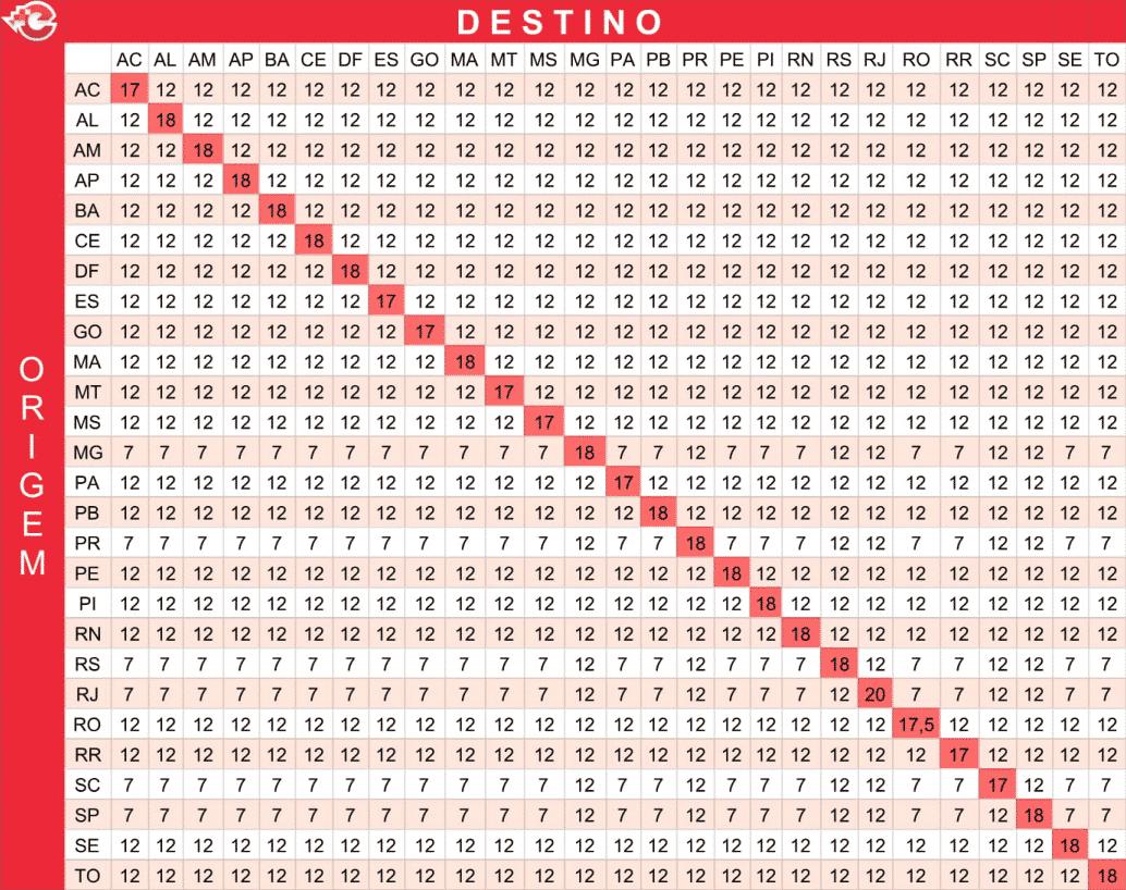 Tabela ICMS / DIFAL