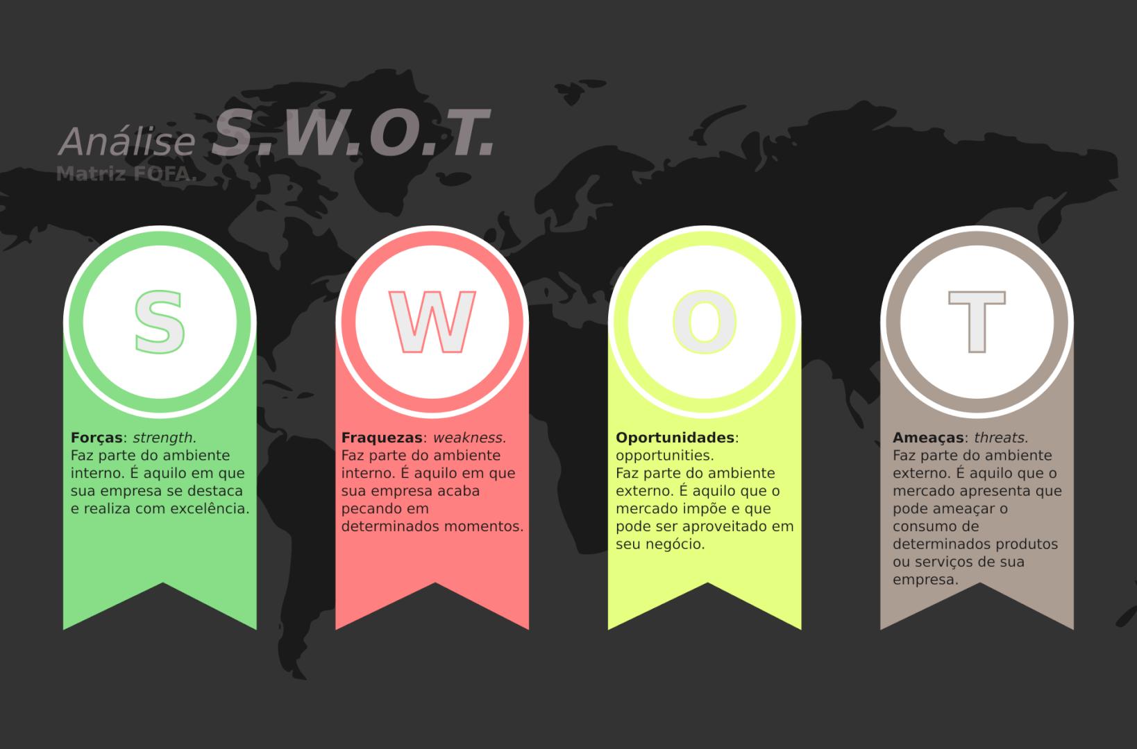 Análise SWOT (FOFA): como fazer + ferramenta
